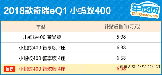 推荐顶配版 奇瑞eQ1小蚂蚁400购车指南