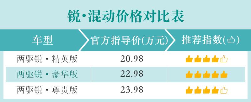 两种动力/两种驱动方式 广汽本田皓影购车手册