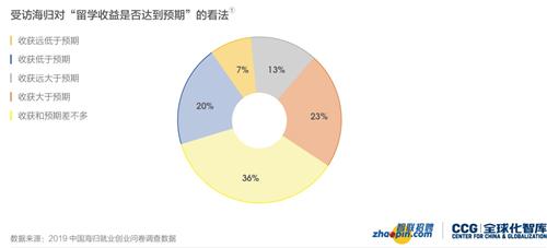智联招聘发布2019中国海归就业创业调查报告 为留