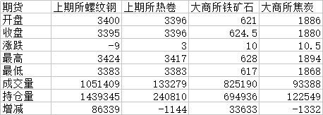 头条:疫情误读+库存新高 期螺跌破3400