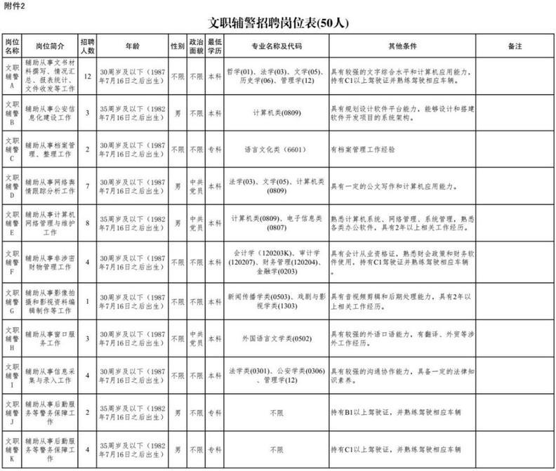 雄安新区招220人!河北机关事业单位最新招聘岗位表来啦
