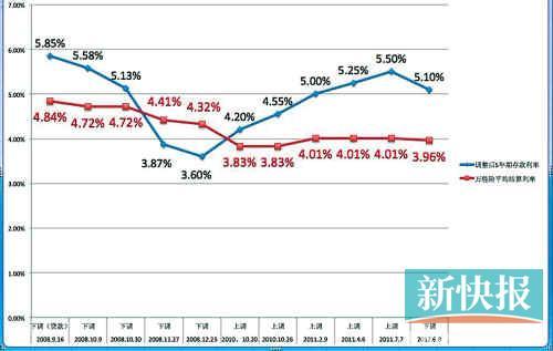 2008年以来存款利率调整与险结算利率走势对比图(备注:险结算