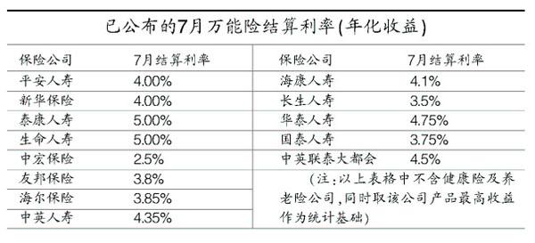 险企公布7月险结算利率:2.5%5%(表)(图)